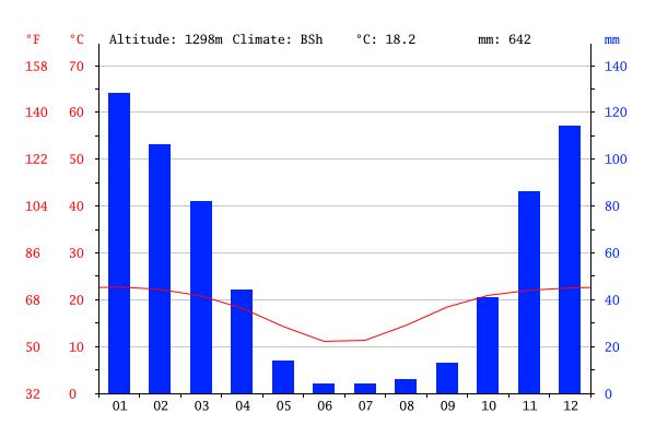 Precipitazioni medie annuali