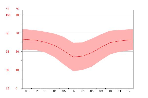 Temperature medie annuali